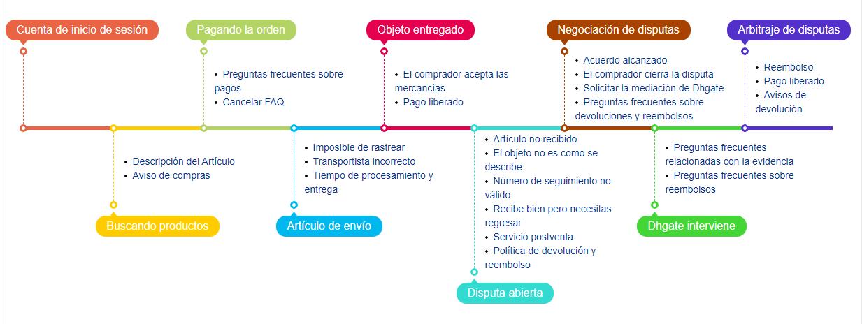 abrir disputa dhgate en español